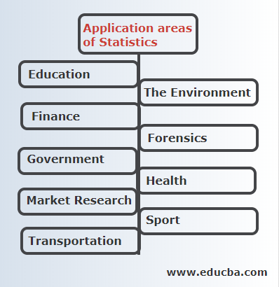 Applications area of statistics