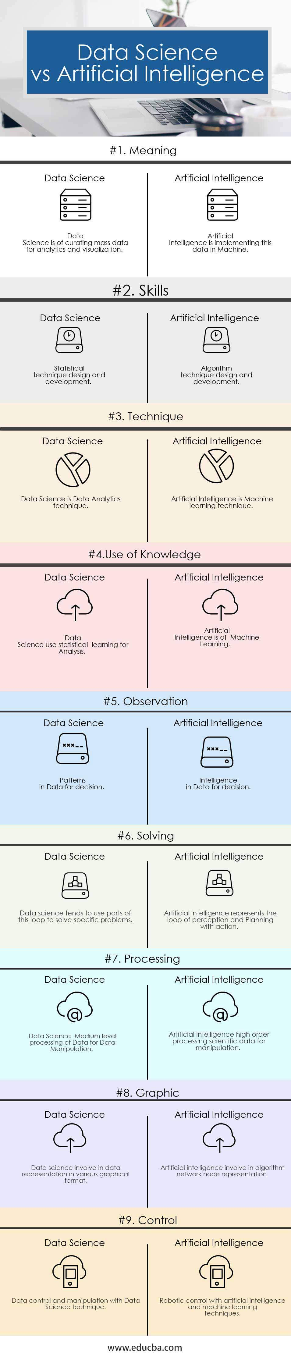 Data Science vs Artificial Intelligence