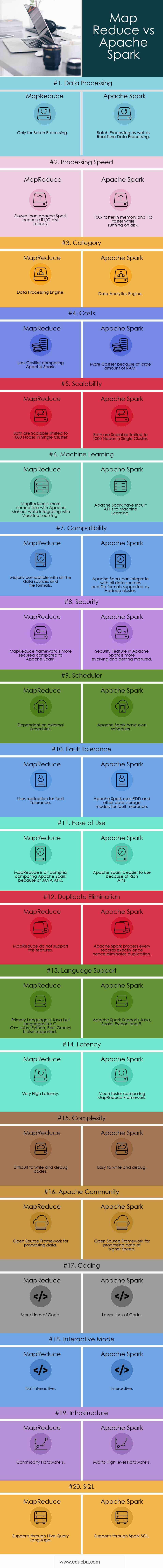 Map-Reduce-vs-Apache-Spark