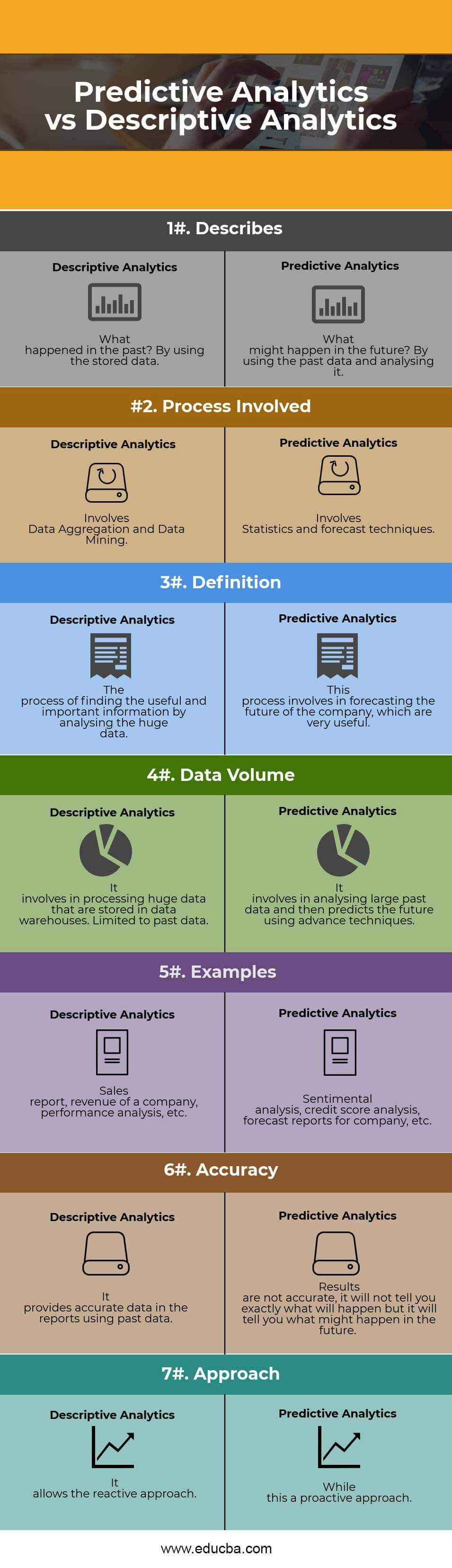 Predictive Analytics vs Descriptive Analytics