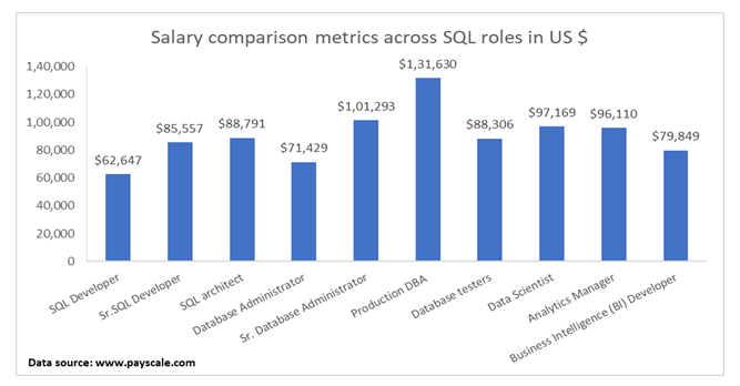 Salary Comparisons