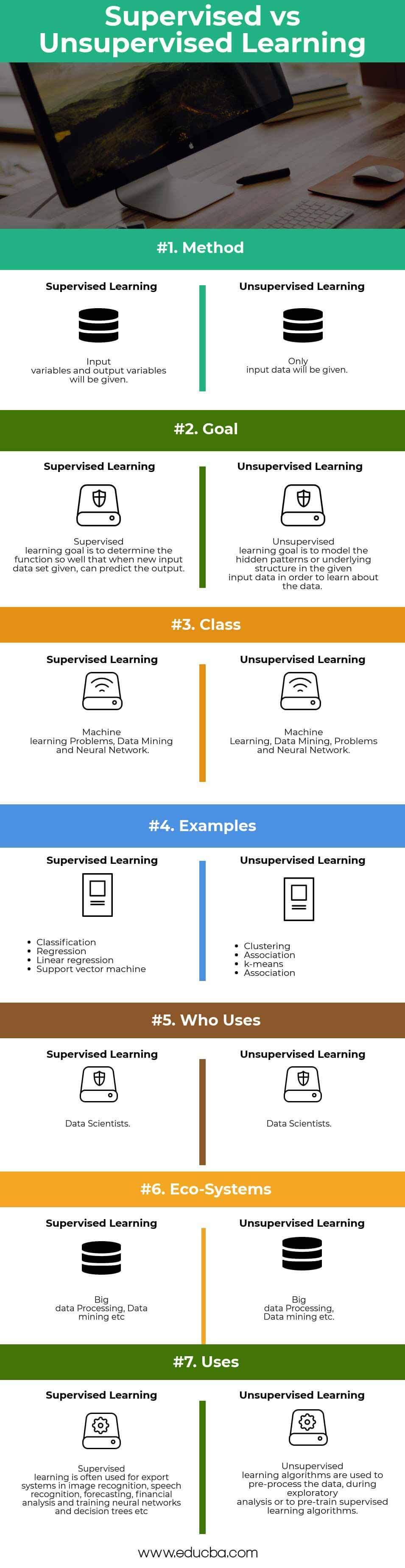 Supervised Learning vs Unsupervised Learning - Best 7 Useful
