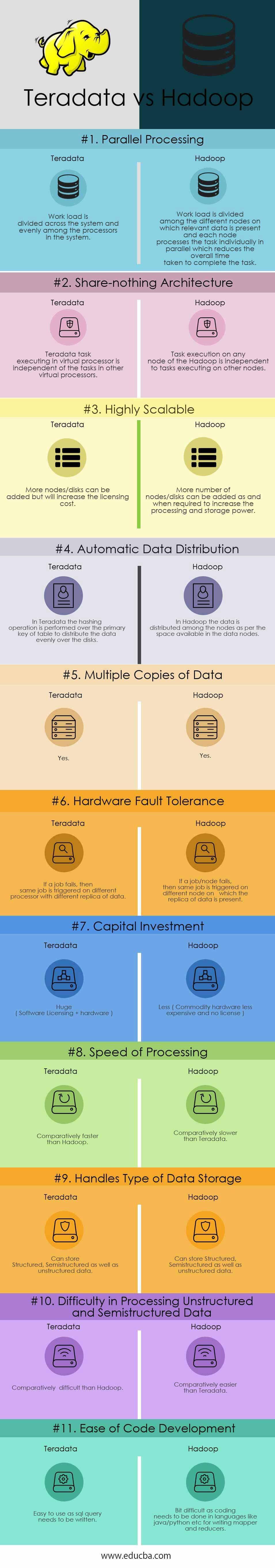 Teradata vs Hadoop