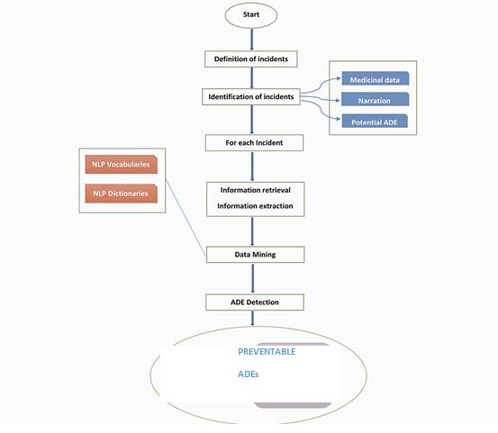 Text Mining vs Text Analytics