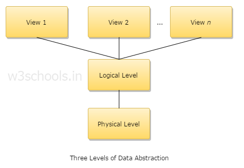 Three levels of Data Abstraction