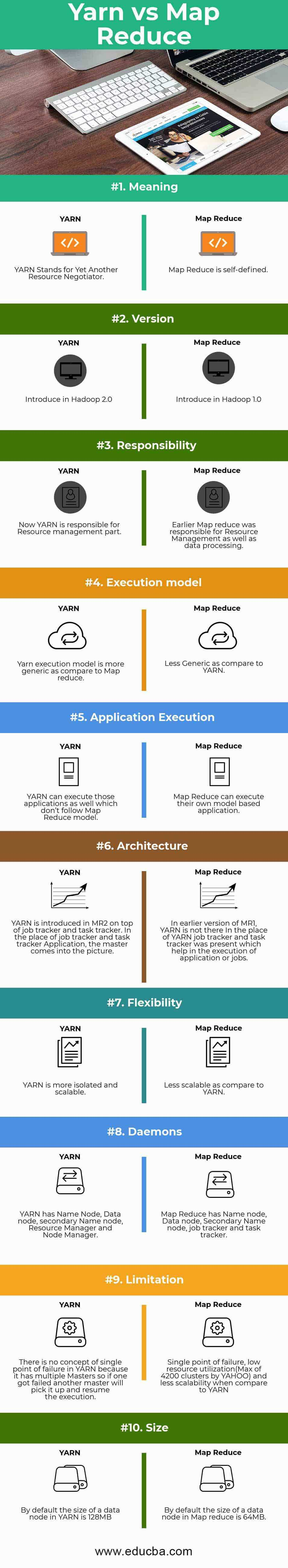 MapReduce vs Yarn Infographics