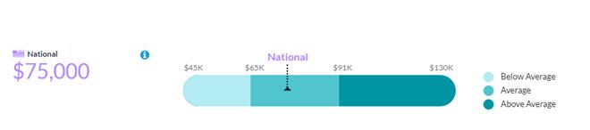 median salary