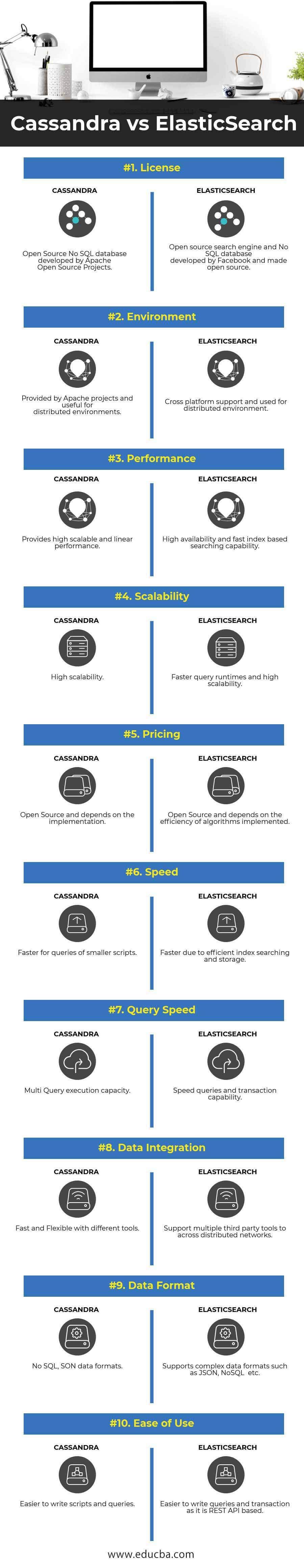 Cassandra vs ElasticSearch Infographics