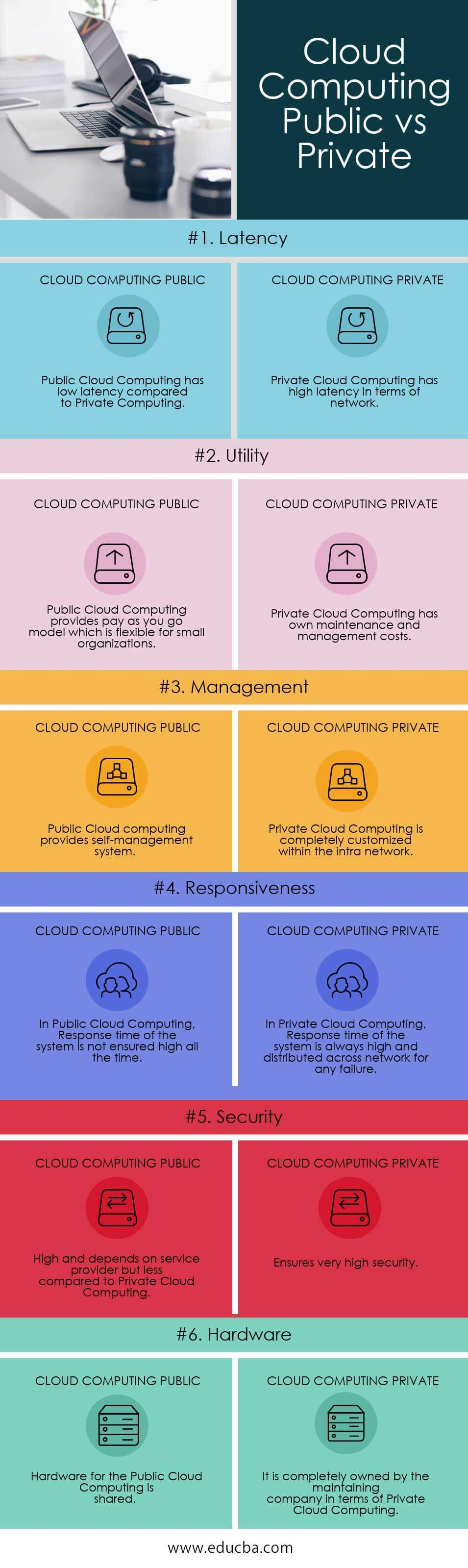 Cloud Computing Public vs Private info