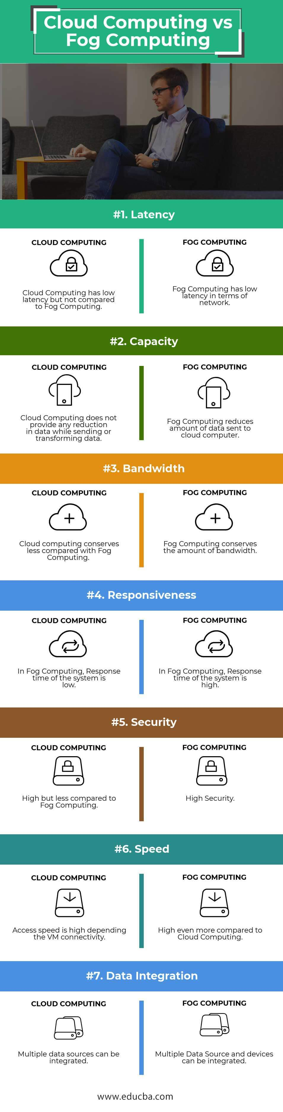 Cloud Computing vs Fog Computing