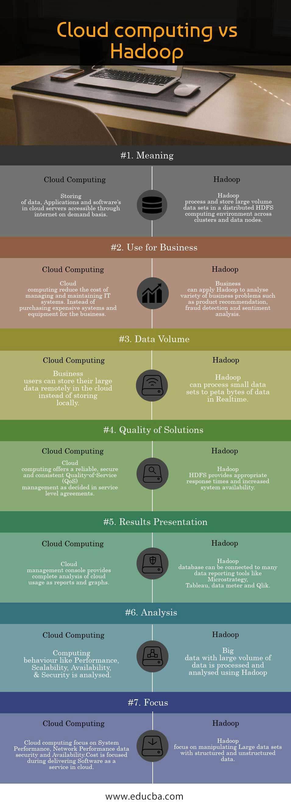 Cloud computing vs Hadoop