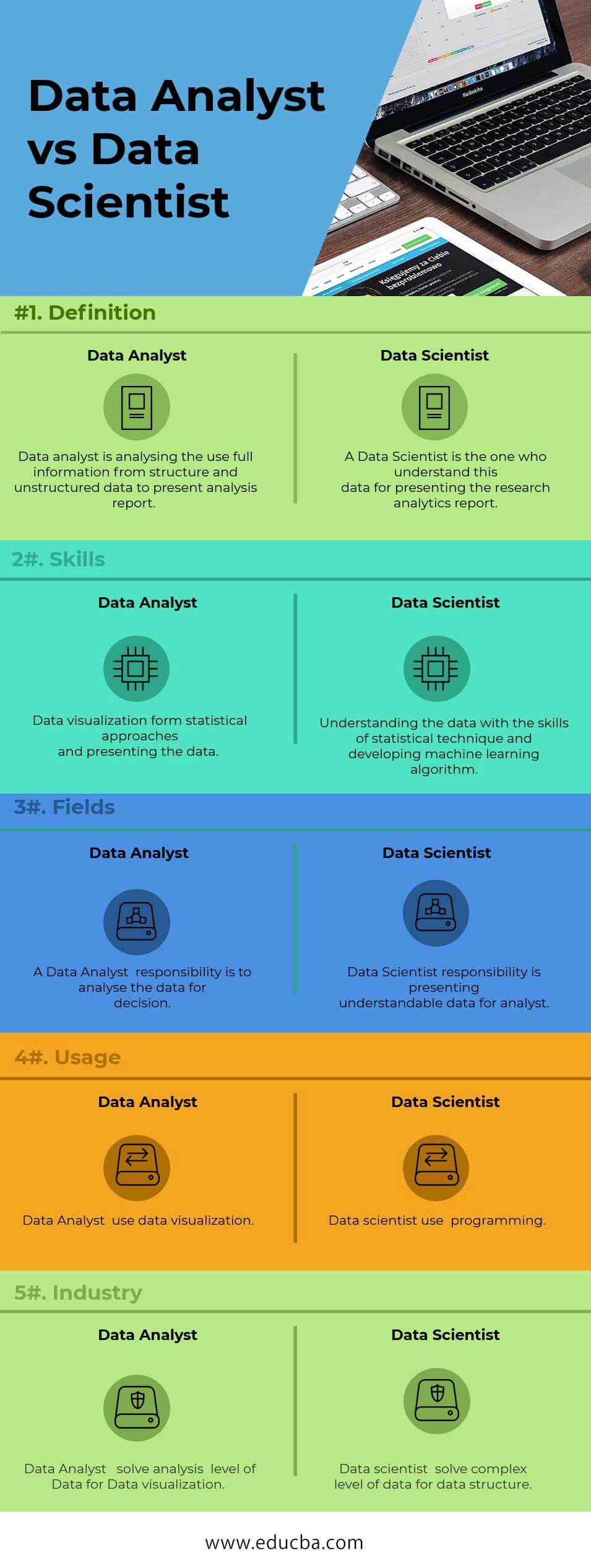 Data Analyst vs Data Scientist Infographics