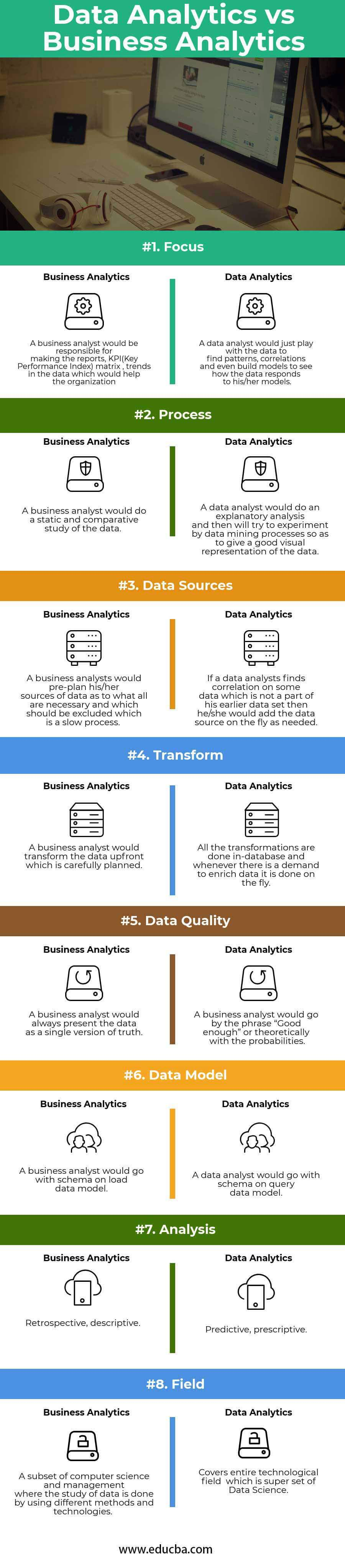 Data Analytics vs Business Analytics Infographics