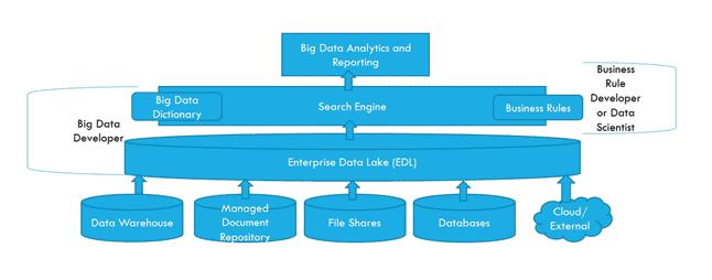 Data Scientist vs Big Data