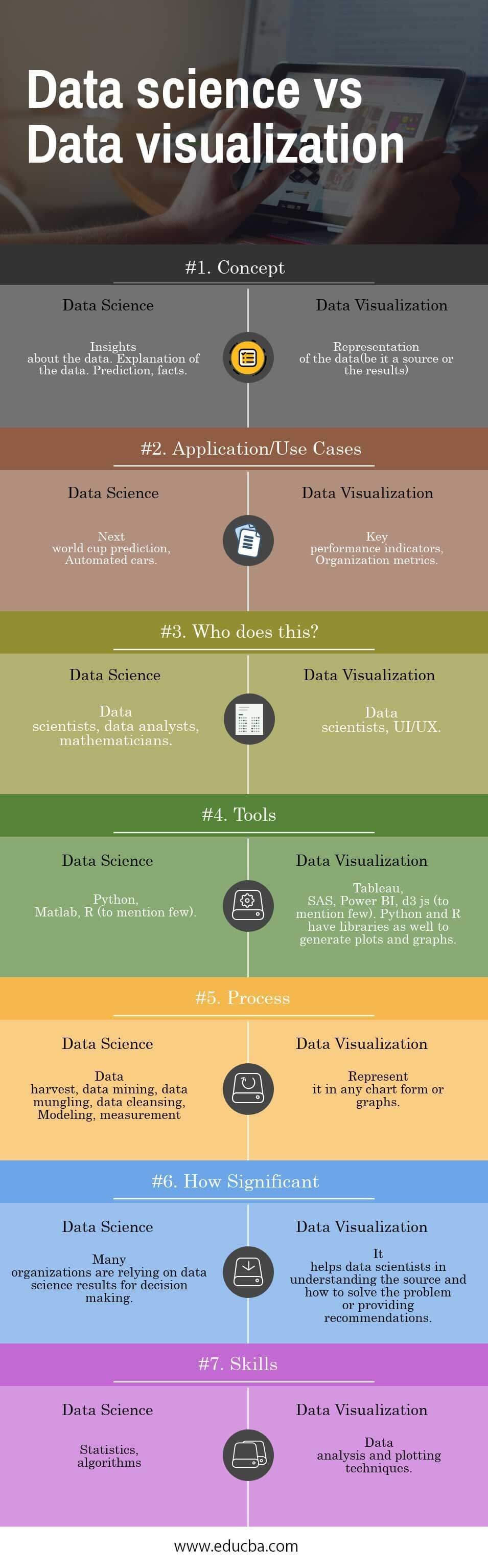 Data science vs Data visualization Infographics
