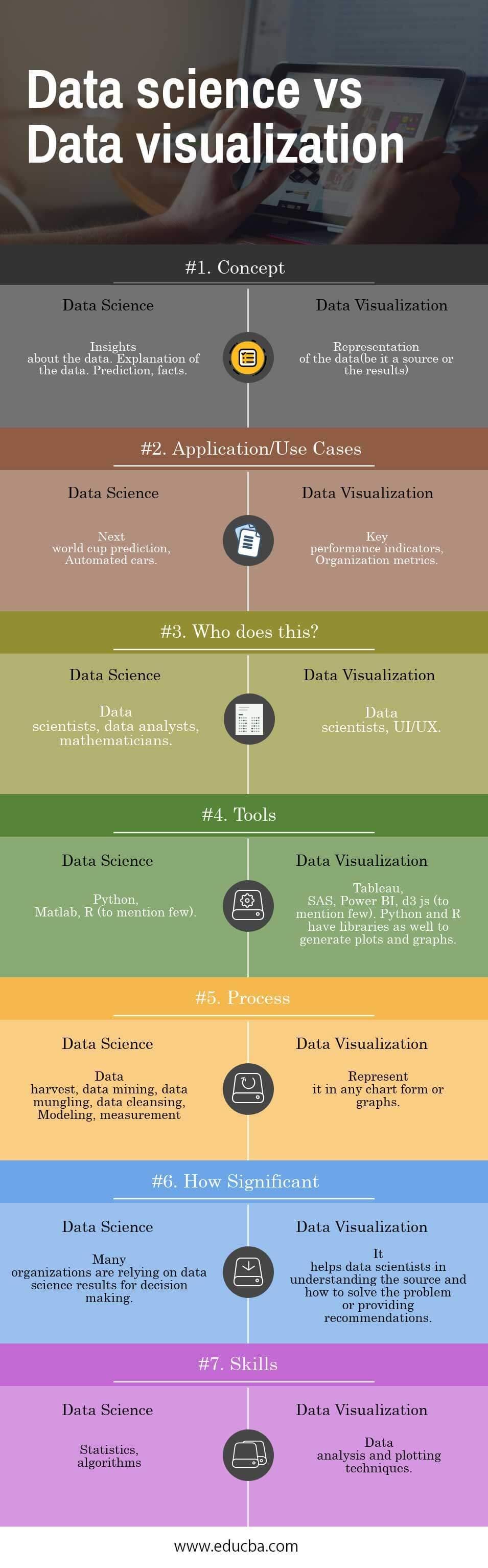 Data science vs Data visualization Infographics