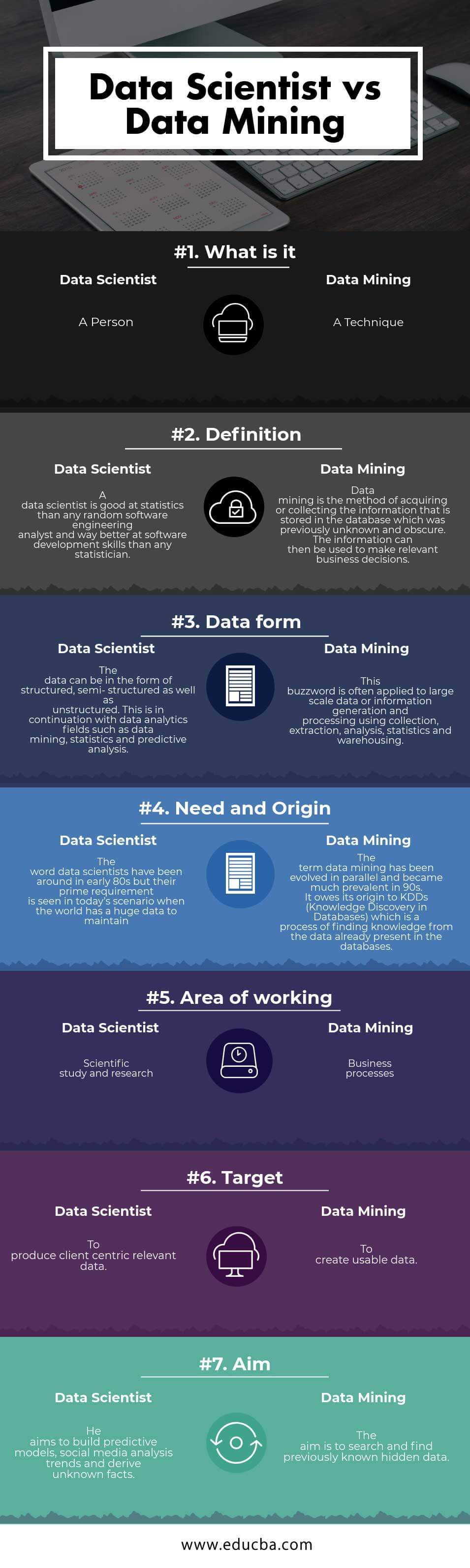 Data scientist vs Data mining Infographics
