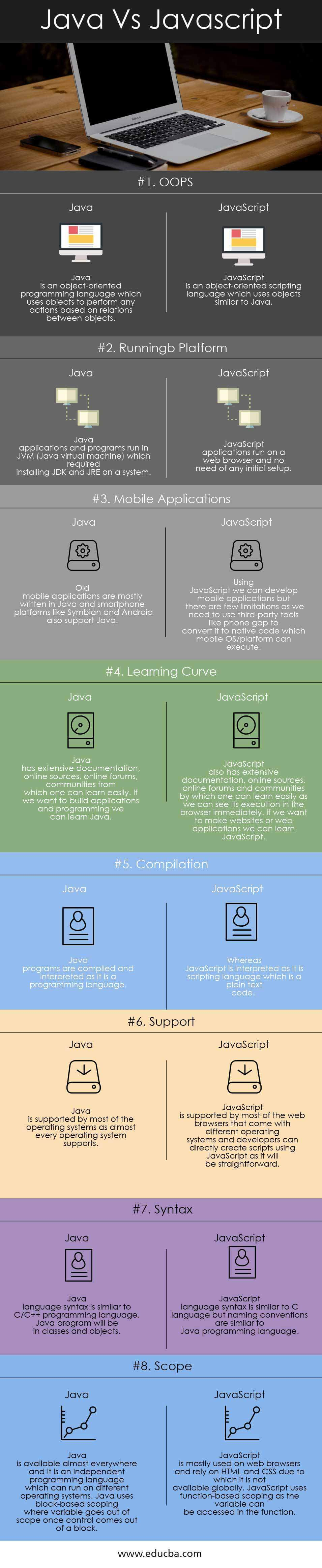 Java Vs Javascript Infographics