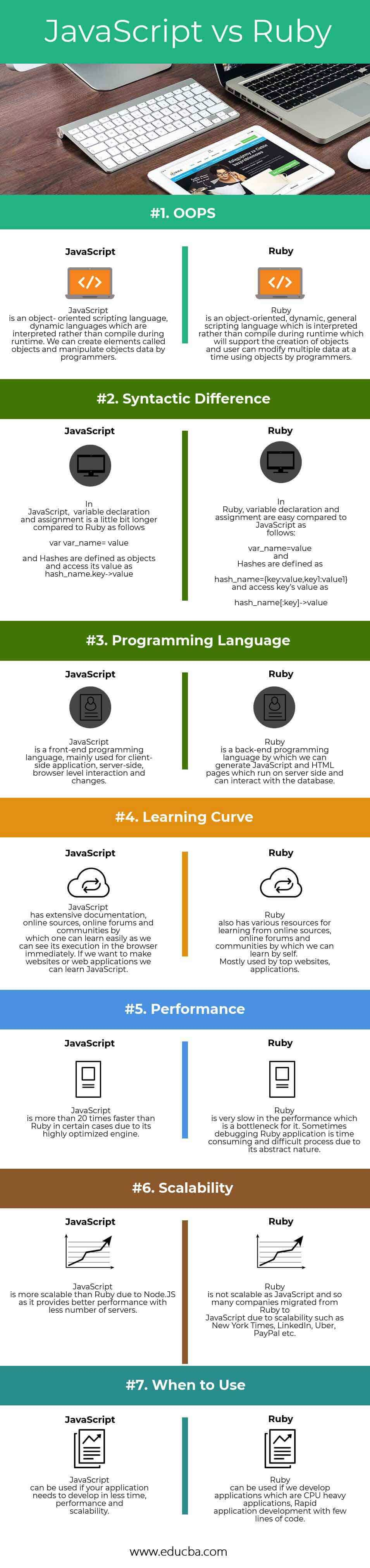 JavScript vs Ruby Infographics
