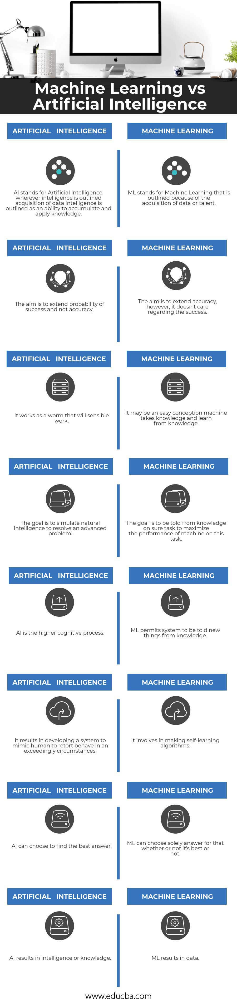 Machine Learning vs Artificial Intelligence Infographics