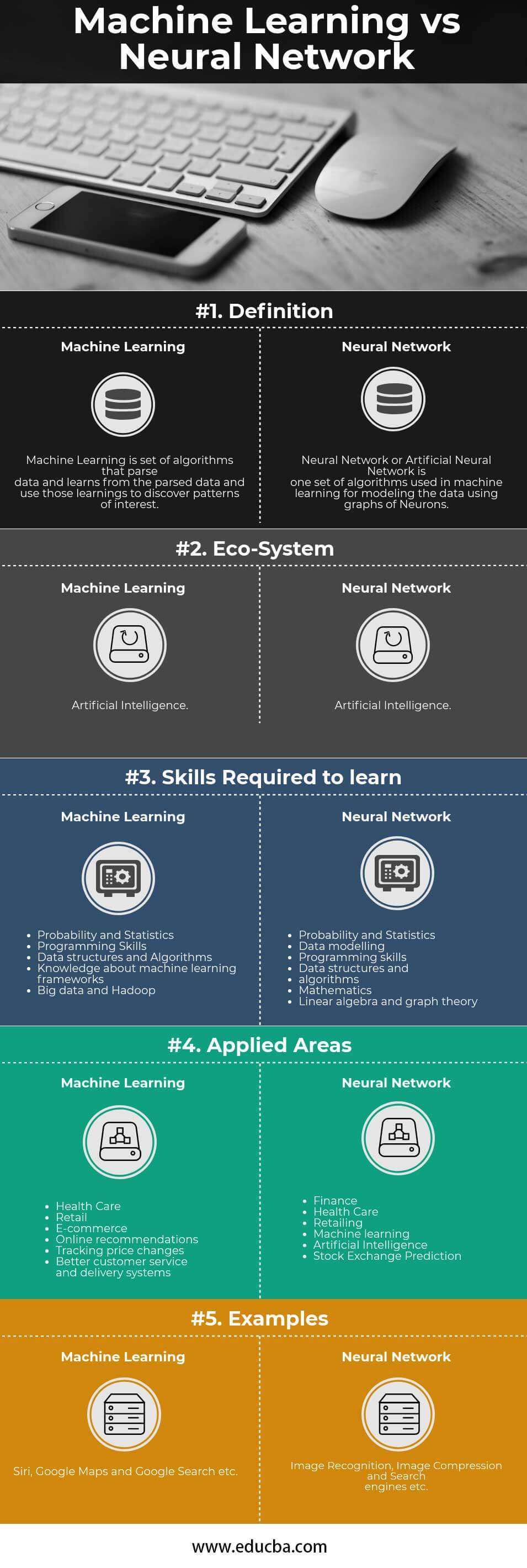 Machine Learning vs Neural Network Infographics