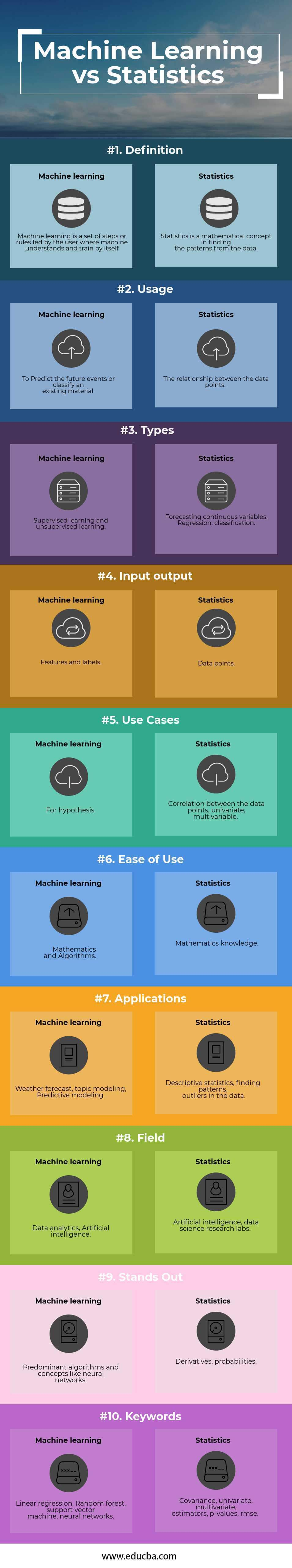Machine learning vs statistics Infographics