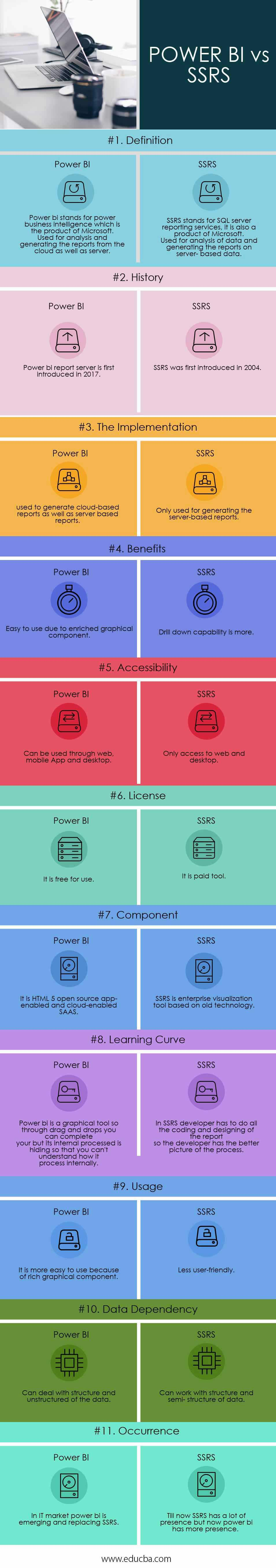 POWER BI vs SSRS Infographics