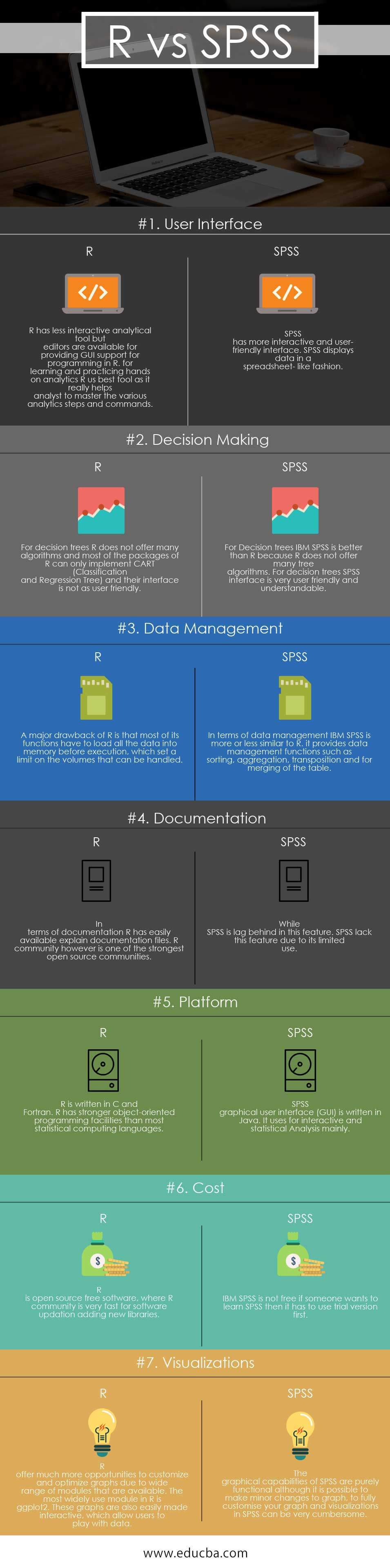 R vs SPSS infographics