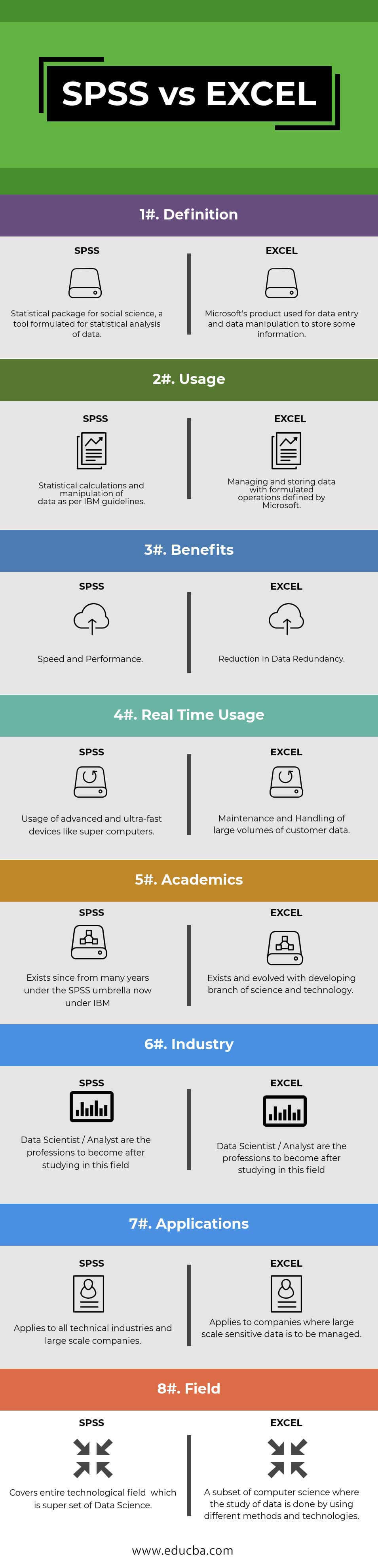 SPSS and EXCEL infographics