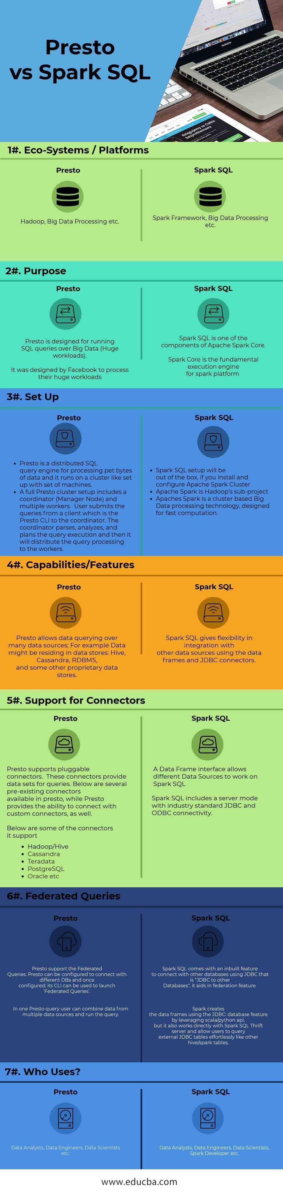 Spark SQL vs Presto