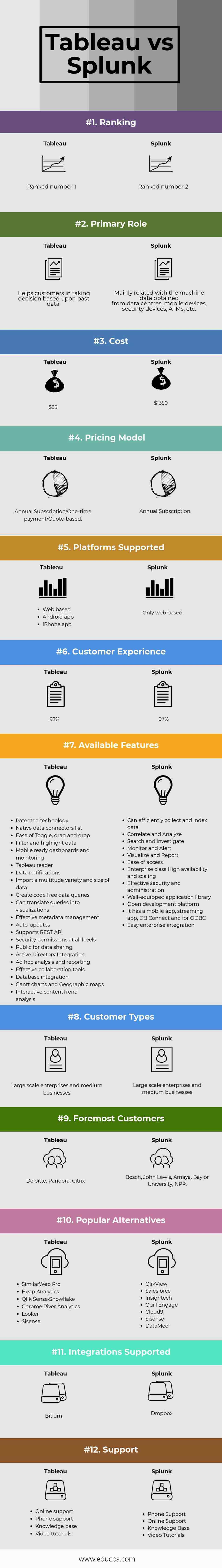 Tableau vs Splunk Infographics