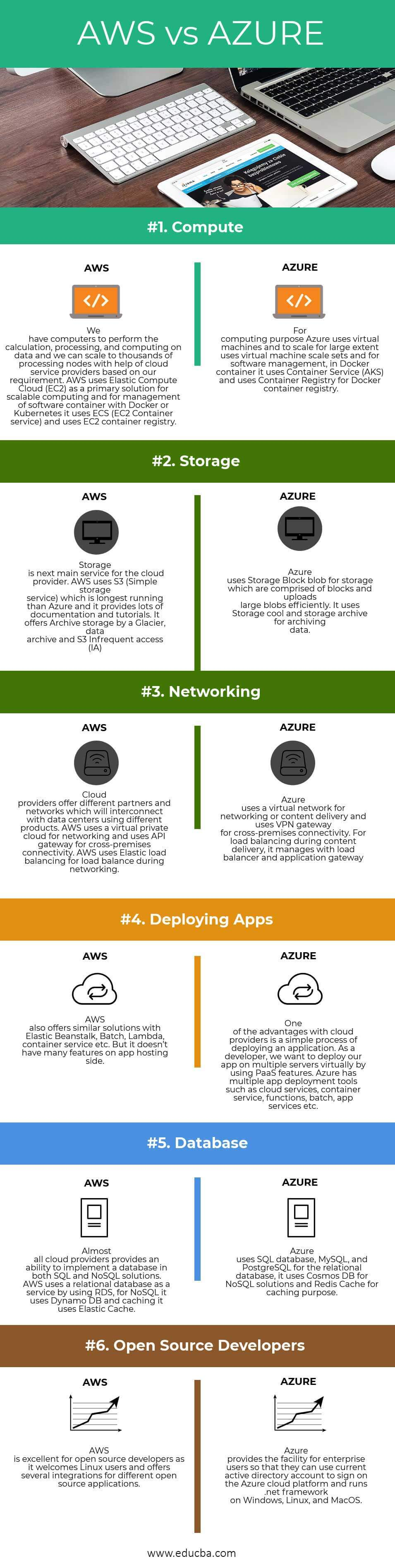 AWS vs AZURE Infographics