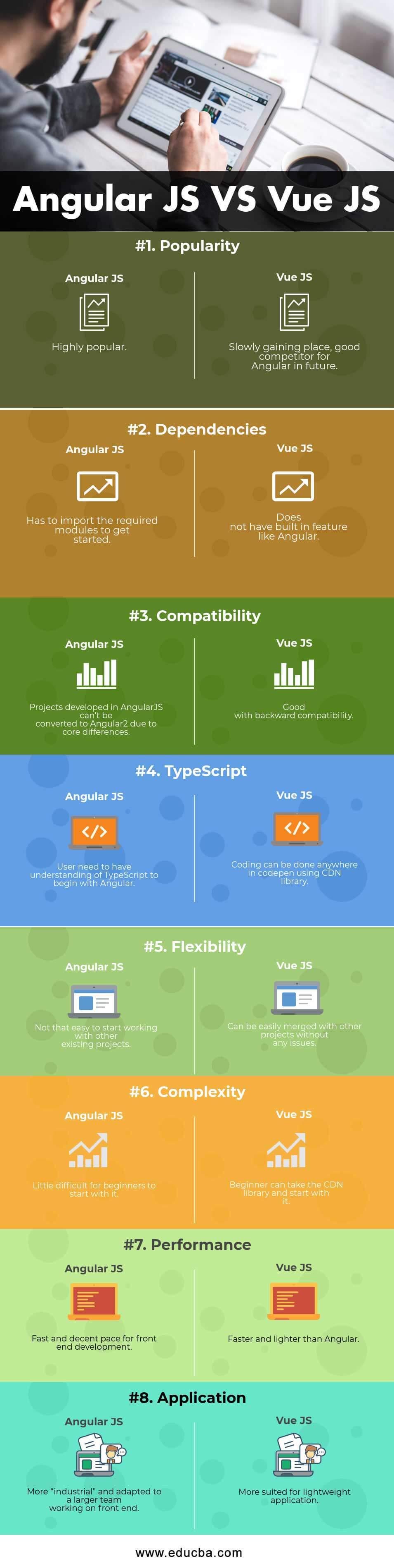 Angular JS VS Vue JS Infographics