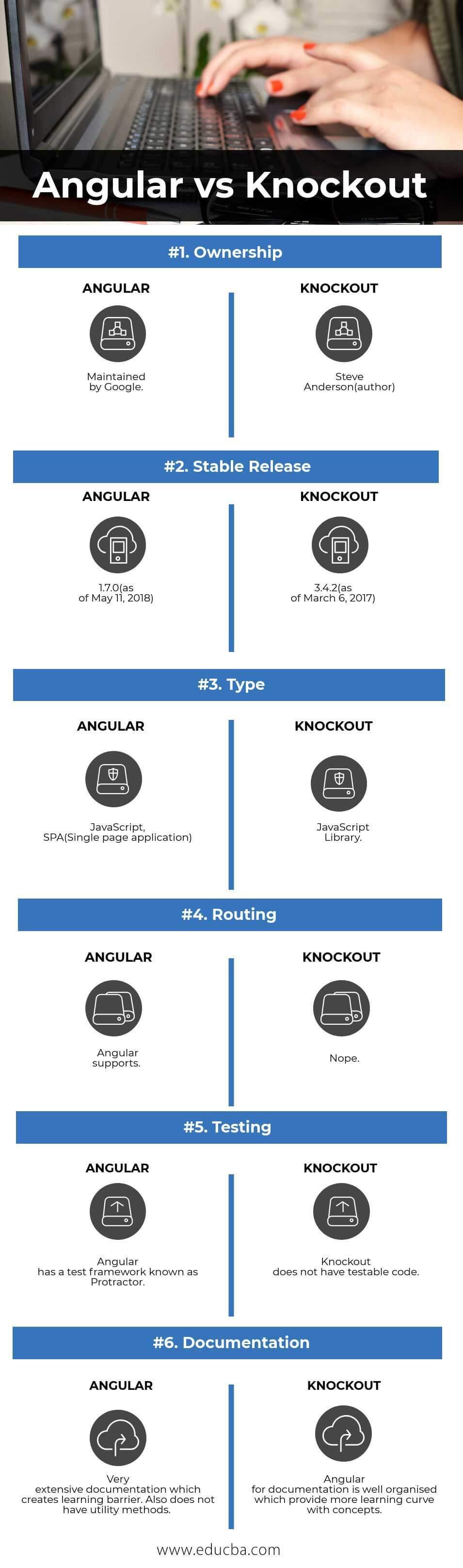 Angular vs Knockout Infographics