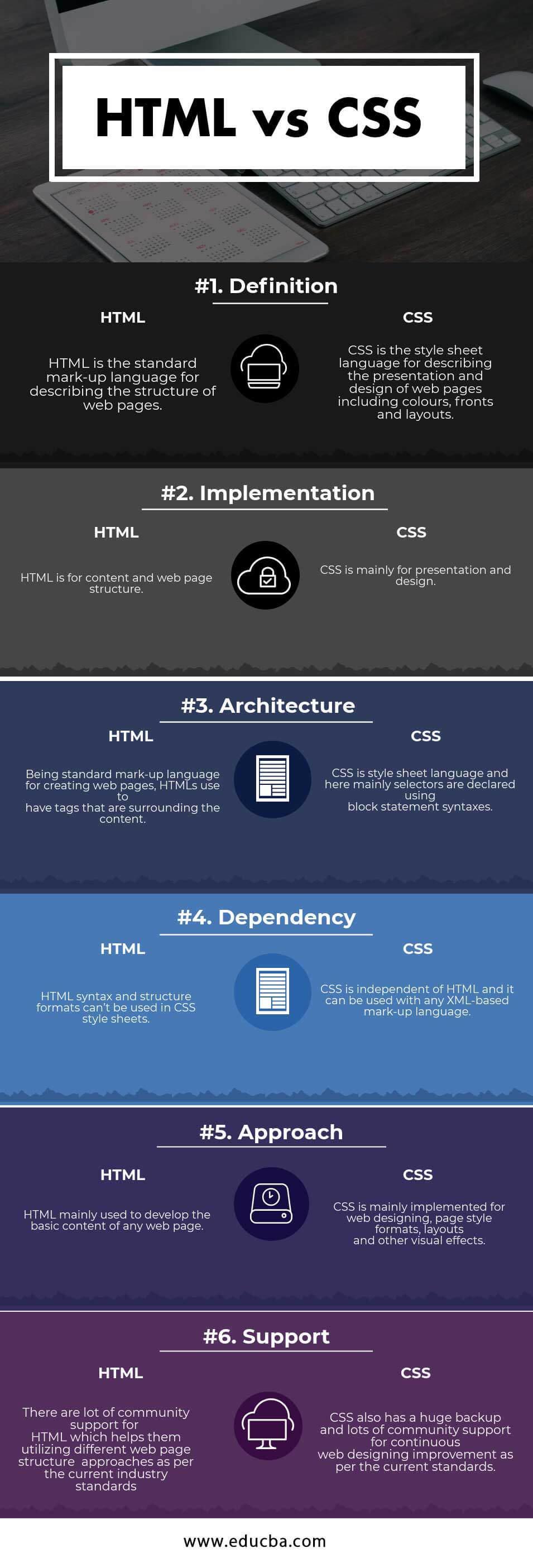 HTML vs CSS Infographics