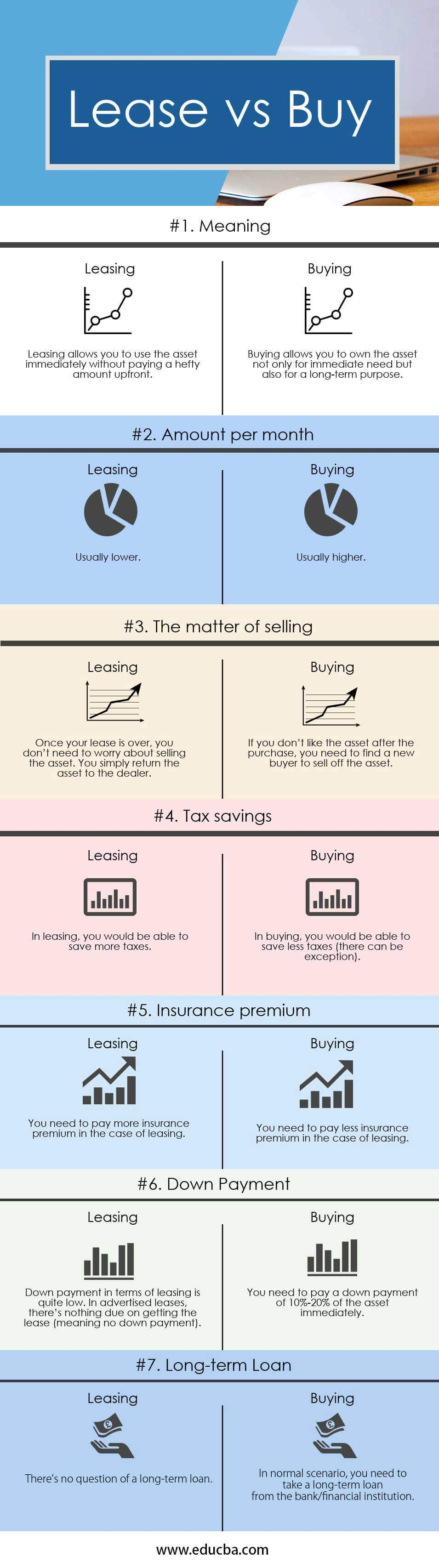 Lease vs Buy Infographics