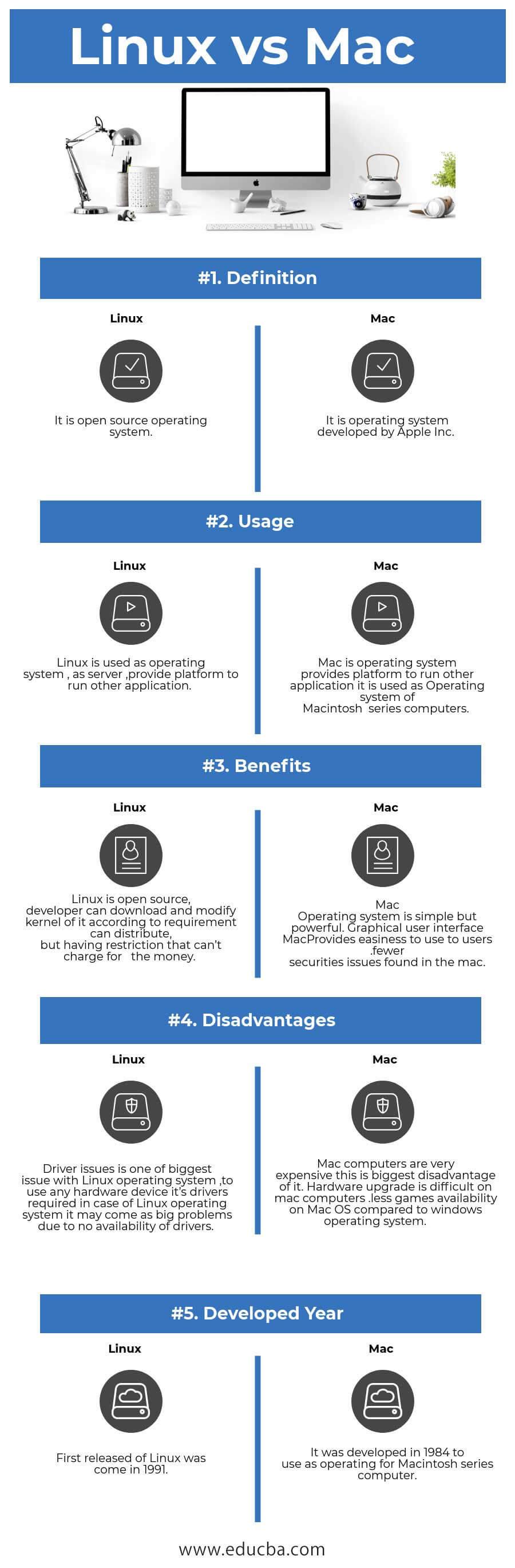 Linux vs Mac Infographics