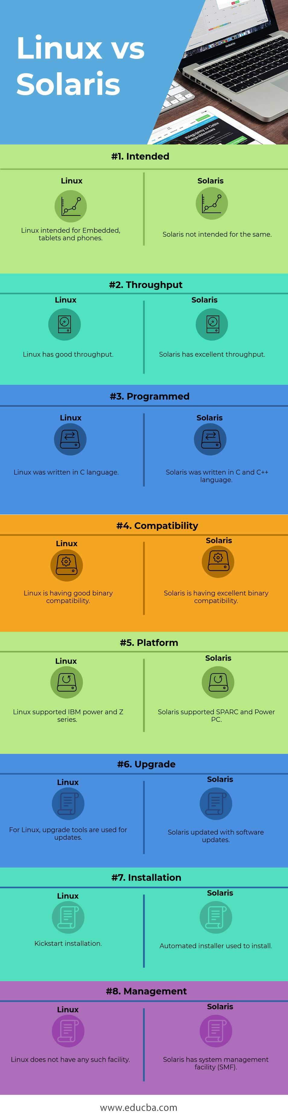 Linux vs Solaris Infographics