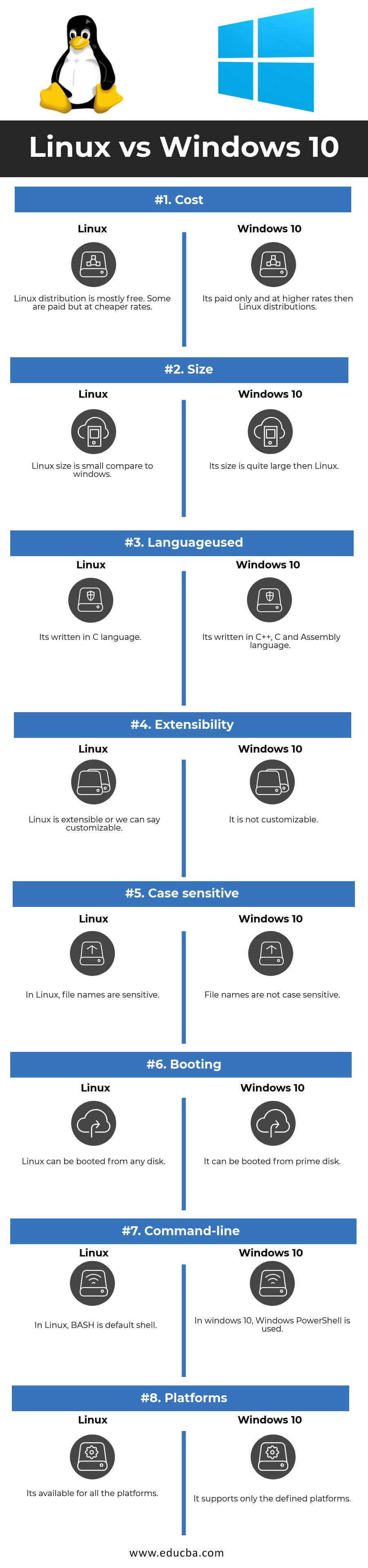 Linux vs Windows 10 Infographics