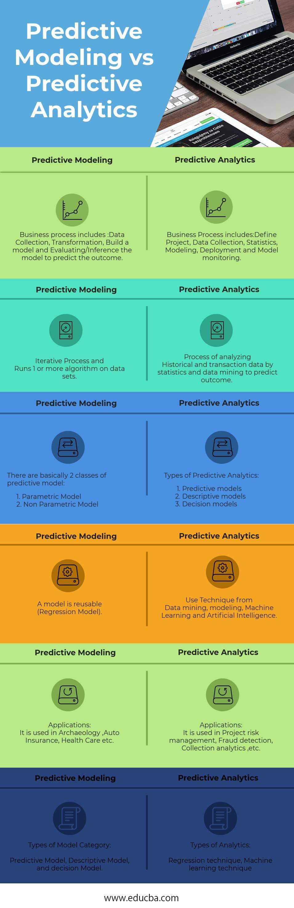 Predictive Modeling vs Predictive Analytics Infographics
