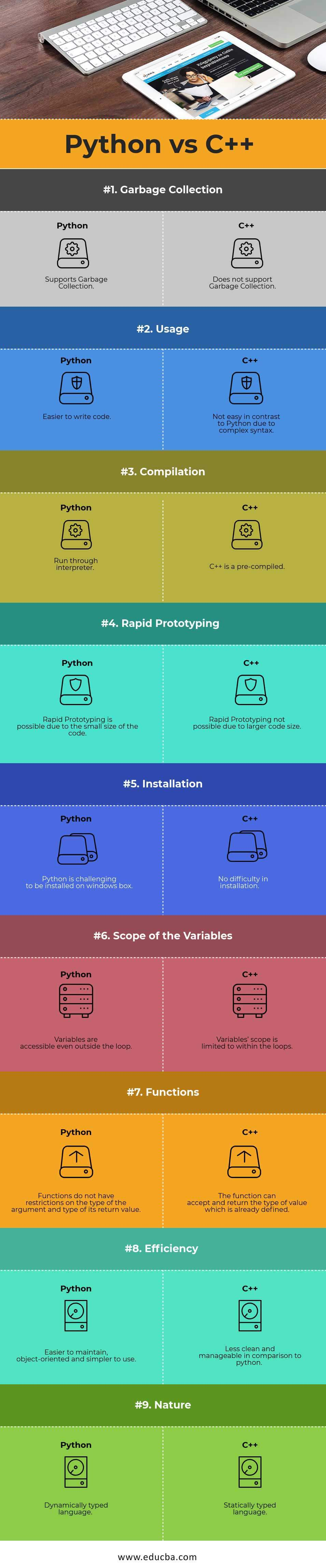 Python vs C++ - Find Out The 9 Important Differences