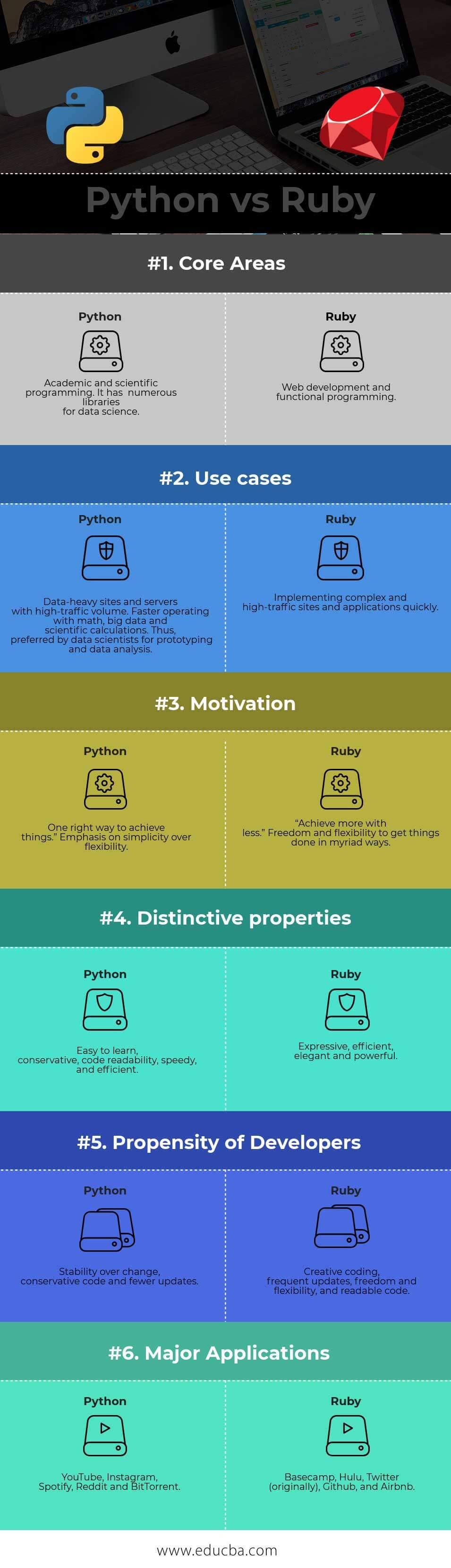 Python vs Ruby Infographics