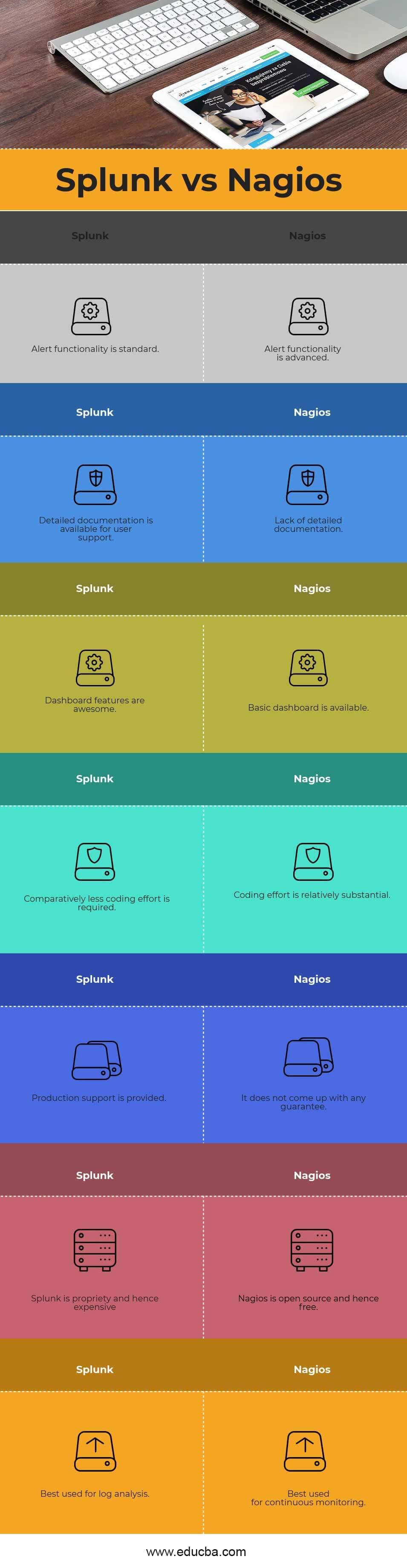 Splunk vs Nagios Infographics