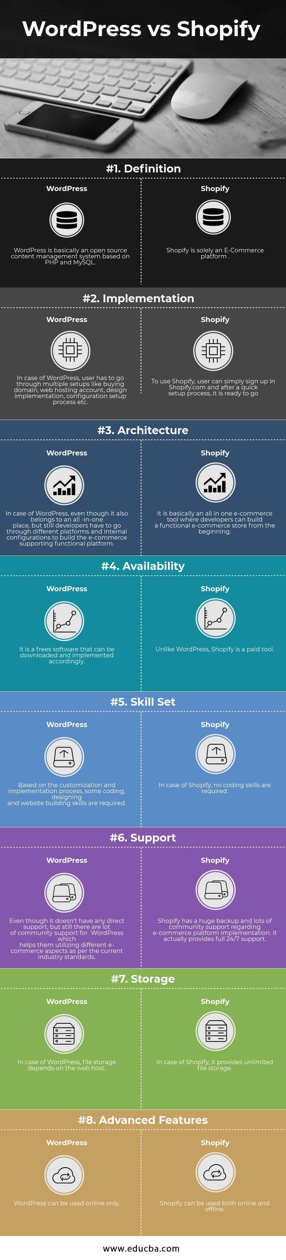 WordPress vs Shopify Infographics