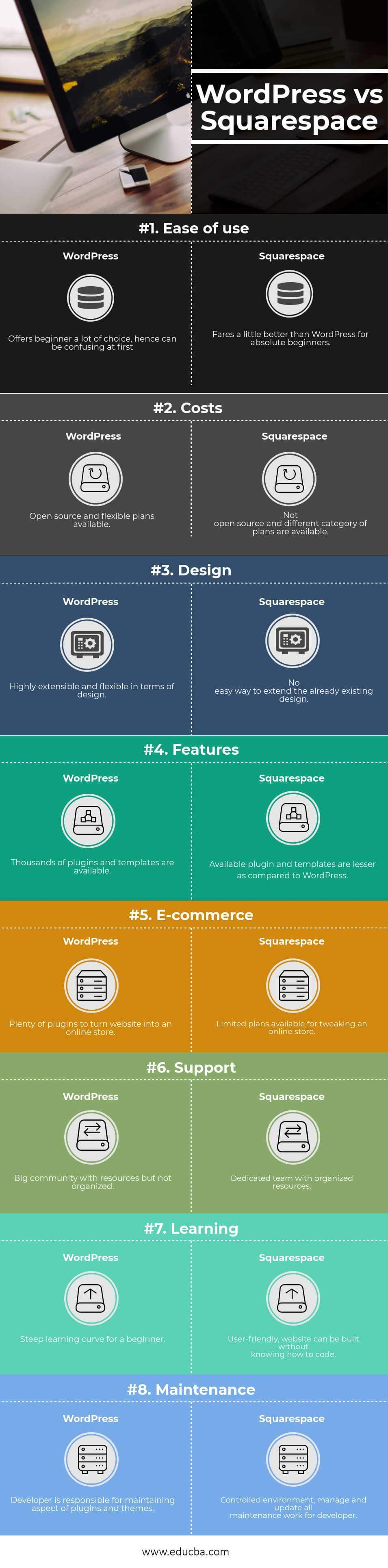 WordPress vs Squarespace infographics