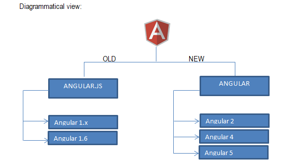 Angular vs JQuery - Know The 6 Most Important Differences