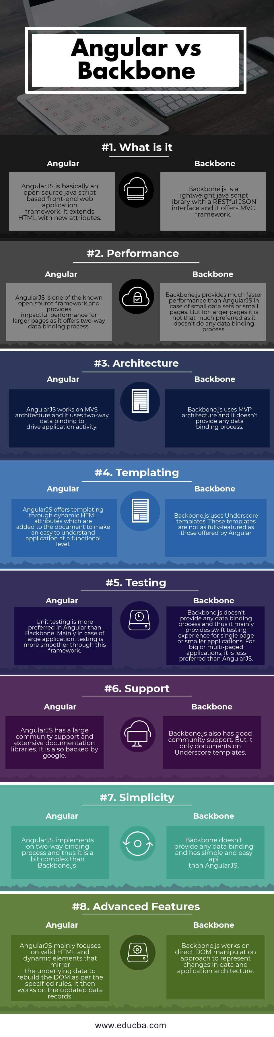 Angular vs Backbone Infographics