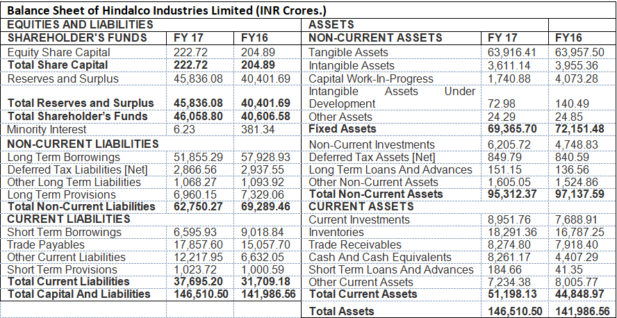 Balance Sheet of Hindalco Industries Limited (INR Crores.)