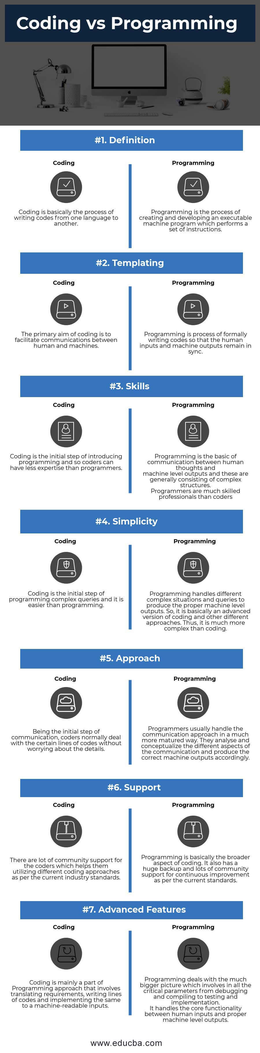 Coding vs Programming Infographics