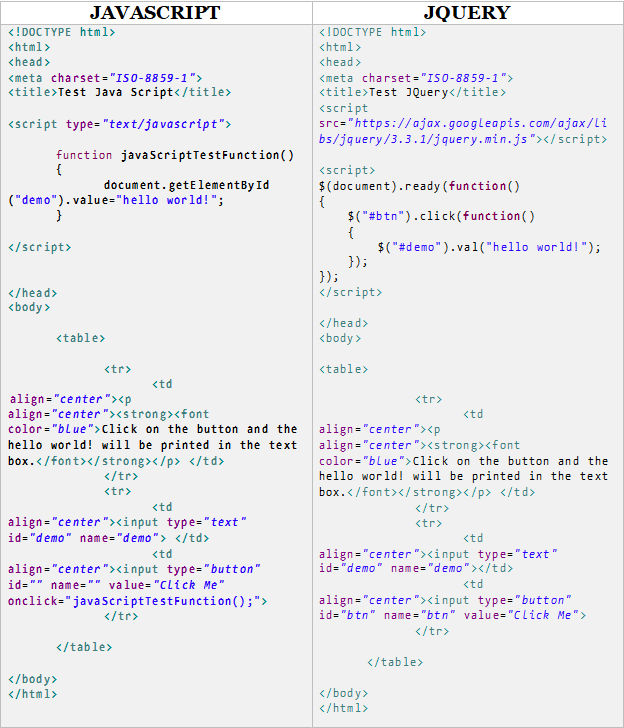 Example of JavaScript vs JQuery